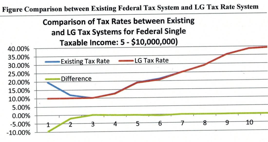 Federal Tax Tax Simple CenterTax Simplification with Compatible – Tax Computation Worksheet
